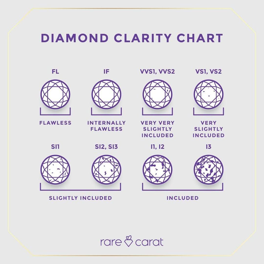 Clarity Chart
